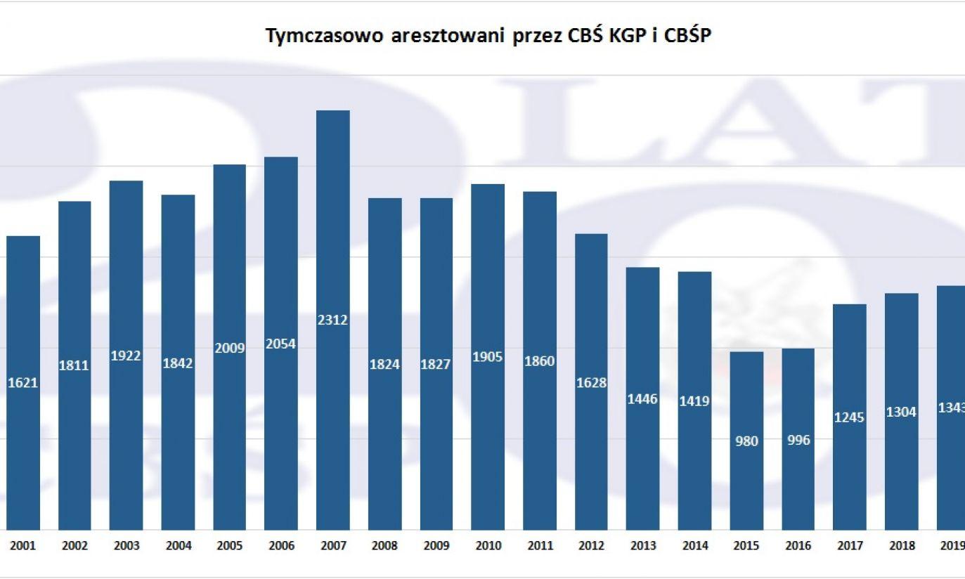 20-lecie CBŚP