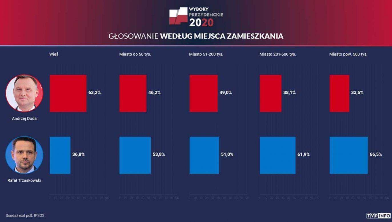 W skali całego kraju prowadzi Andrzej Duda z poparciem 50,4 proc. Polaków (fot. portal tvp.info)